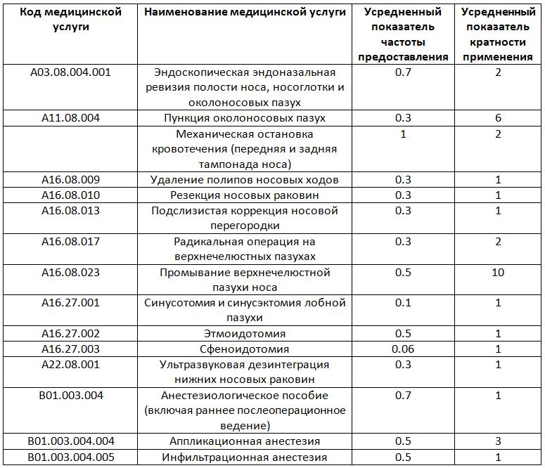 Пример медицинской экспертизы качества мед помощи (полипотомия носа)