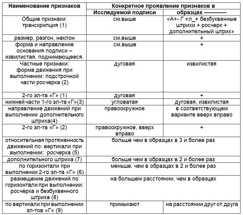 Пример почерковедческой экспертизы (подражание по памяти)